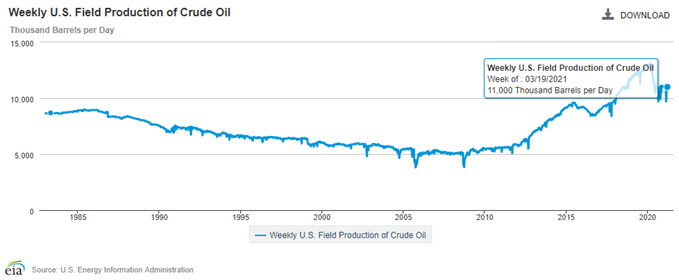 Image of EIA Weekly US Field Production of Crude Oil