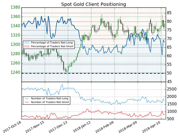 الذهب: مؤشر ميول التداول يشير إلى احتمالية انعكاس أسعار الذهب نحو الصعود