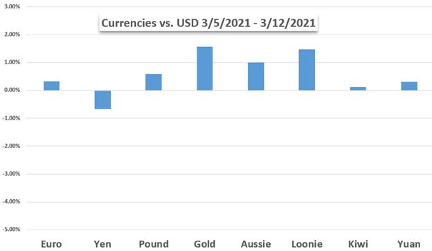 Grafik Harga Dolar AS Kinerja Mingguan Terhadap Mata Uang dan Emas