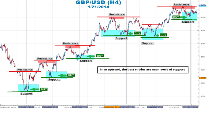 GBP/USD chart showing support and resistance over time.