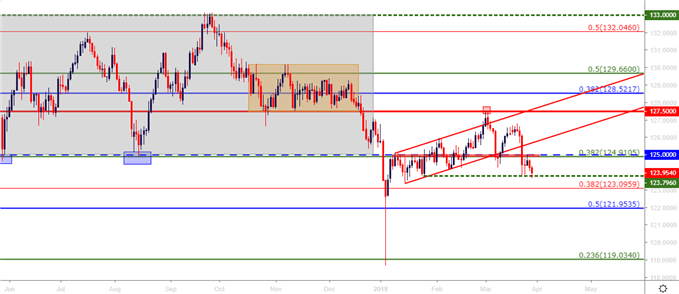 eurjpy eur/jpy daily price chart