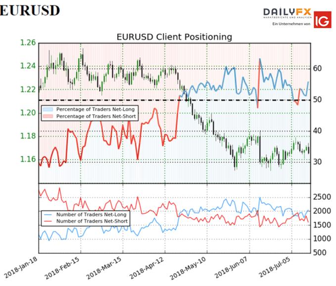 EUR/USD: Die aktuellen Veränderungen innerhalb des Sentiments deuten auf eine bärische Entwicklung hin