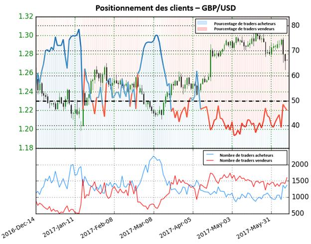 Signaux mitigés pour le GBP/USD selon le sentiment des traders