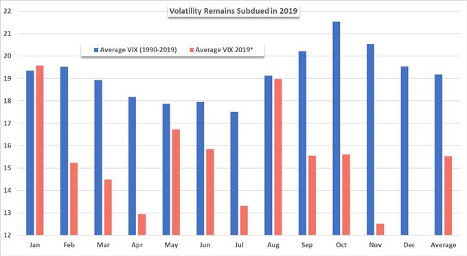 stock market and vix chart