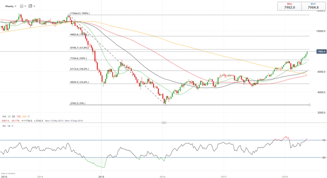 Oil Price Forecast Remains Bullish as Saudi Arabia Hits $80 Price Target