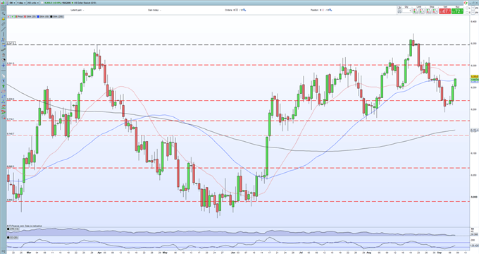 EUR/USD Outlook – Steered by the US Dollar as Notable ECB Meeting Nears