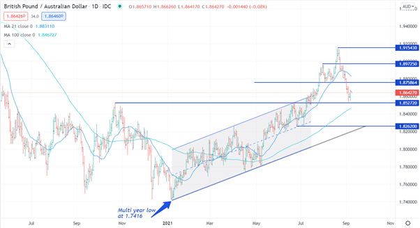 British Pound Commodity Crosses Technical Analysis – GBP/AUD, GBP/CAD – on the Move?