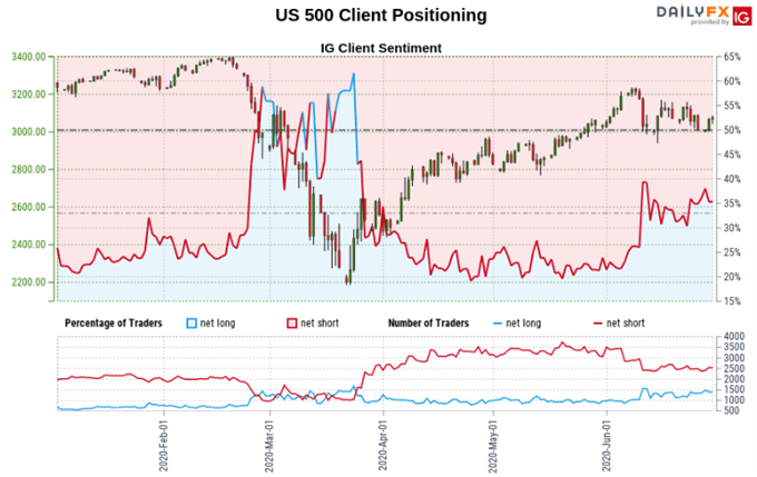 Dow Jones May Rise on Positioning Signals, S&P 500 Eyes Resistance