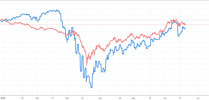 S&P 500 and AUD/USD price chart correlation