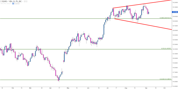 EUR/JPY Technical Analysis: Megaphone Pattern Shows Ahead of ECB