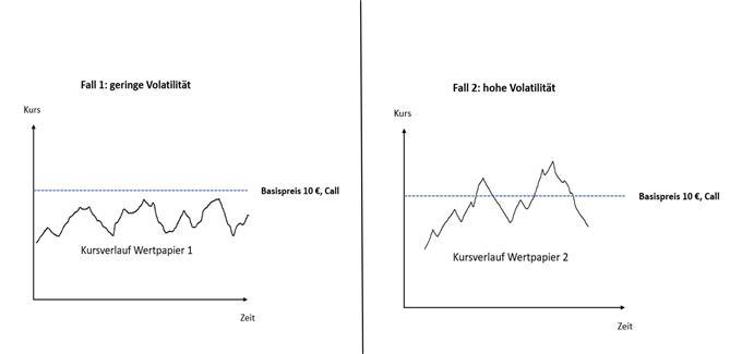 Implizite Volatilität im Optionshandel