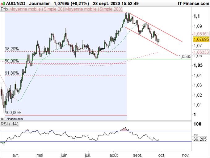 NZD/USD, AUD/NZD : Le dollar néozélandais corrige sa récente évolution