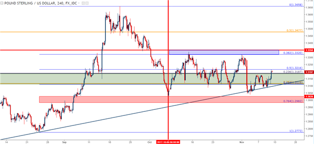 Top Three Forex Price Action Themes for Next Week