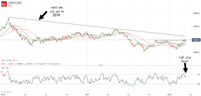 الدولار الأمريكي مقابل الدولار الكندي USD/CAD