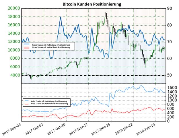 Bitcoin könnte trotz hohen Netto-Long Positionierungen weiter steigen