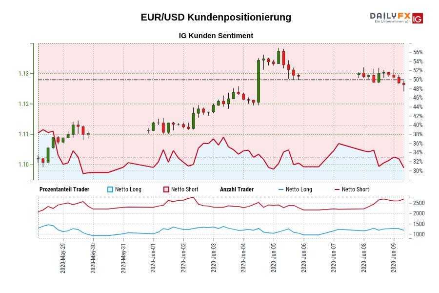 EUR/USD IG Kundensentiment: Unsere Daten zeigen, dass EUR/USD Trader am wenigsten nettolong sind seit Mai 29, als EUR/USD in der Nähe von 1,11 gehandelt wurde.