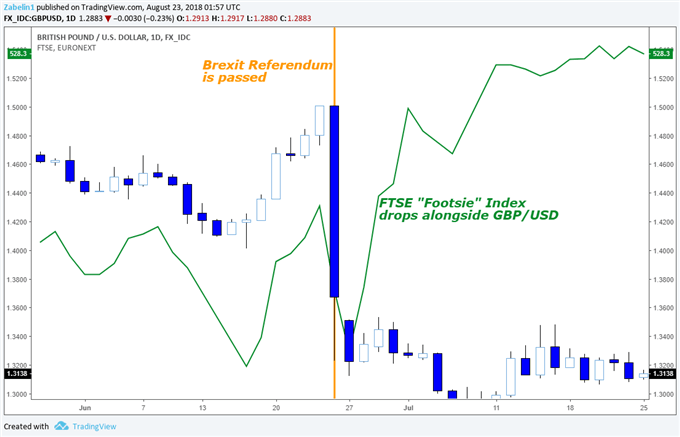 "Effect of ""Brexit"" on the GBP/USD and the FTSE 100 Index"