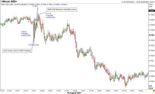 AUD/USD Moving From One Extreme to the Next, a Classic Case of Trading NFP