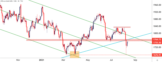 Gold Price Forecast: Gold Snaps Back, Tests Key Resistance