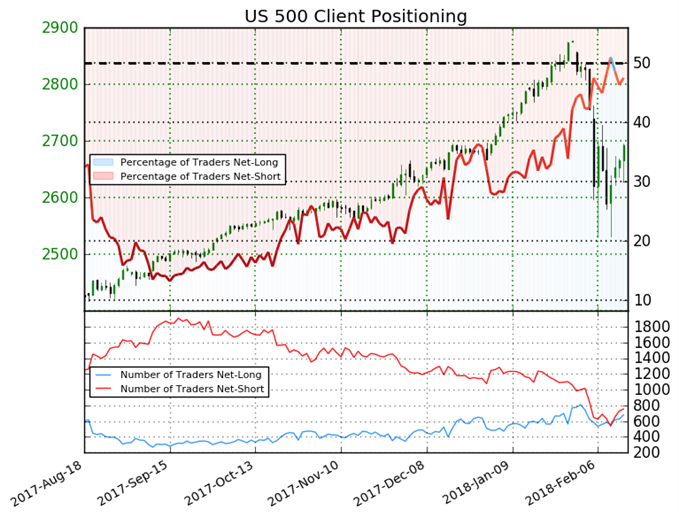 S&P 500 Could Trend Higher on Bullish Sentiment