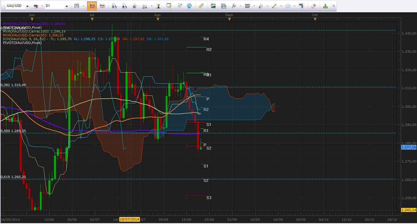 El mercado a la espera de declaraciones de Yellen y Draghi en Jackson Hole