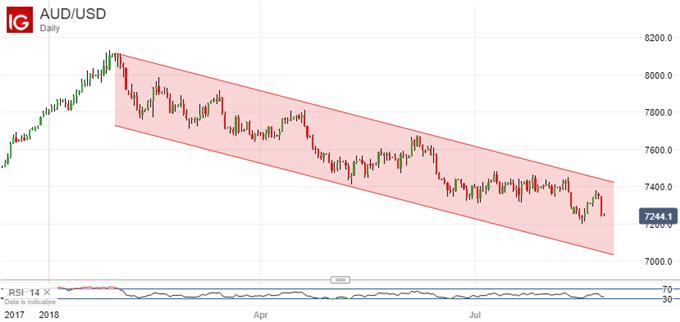 Australian Dollar Still Short of Reasons To Buy Despite New PM