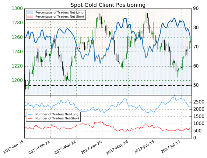 Gold Price Shows Clear Risk of Sustained Turnaround