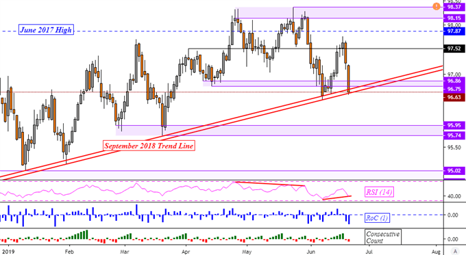 Franc Gains as EURCHF, USDCHF Sink. US Dollar Rising Support Held