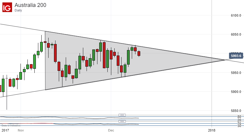 ASX 200 Technical Analysis: Evolving Pennant Trumps Double Top