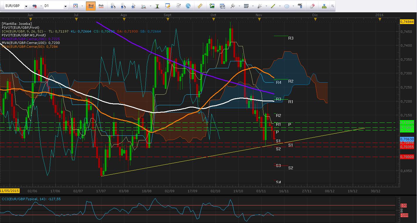 EUR/GBP cae hasta línea de tendencia y espera declaraciones de Draghi.