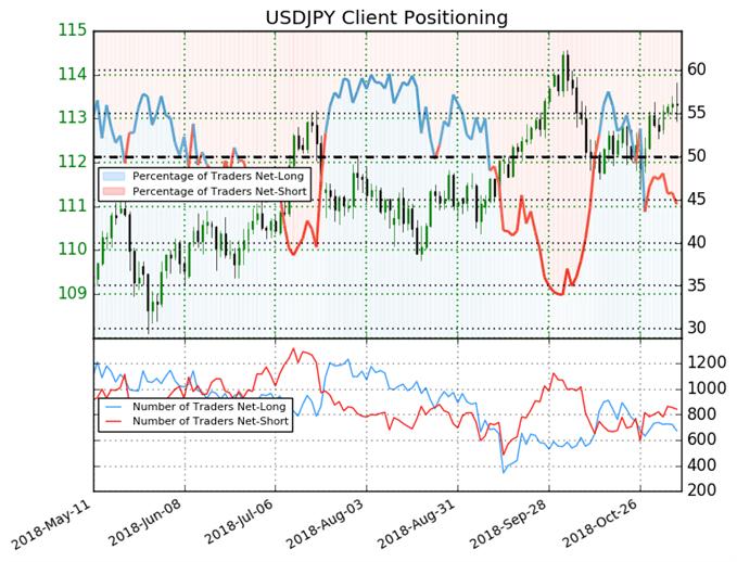 موشر ميول التداول لزوج الدولار الأمريكي مقابل الين الياباني USDJPY يشير إلى احتمالية ارتفاع الأسعار