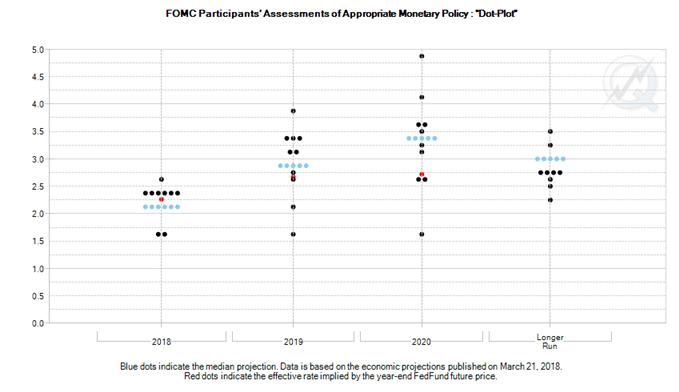 FOMC Dot Plots