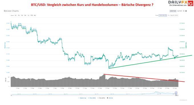 Bitcoin steckt in bärischer Divergenz fest