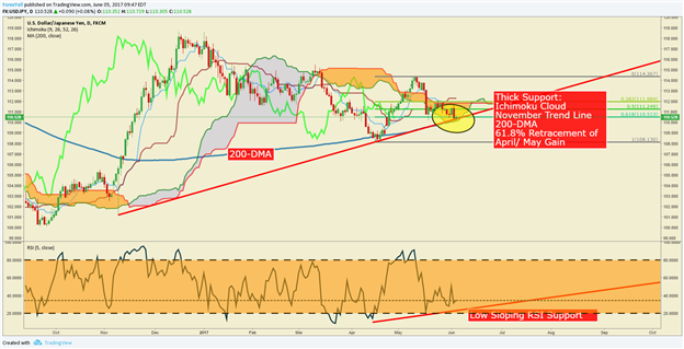 USD/JPY Technical Analysis: It Could Get Scary Below These Levels