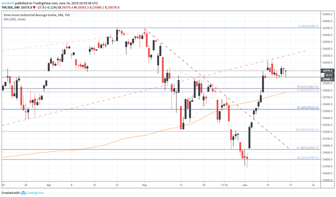 Dow Jones, DAX 30, FTSE 100 Technical Forecast