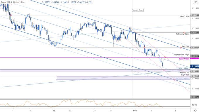 Euro Price Chart - EUR/USD 120min - Euro vs US Dollar Trade Outlook - Technical Forecast