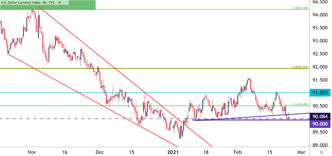 US Dollar Tests Key Support: EUR/USD, GBP/USD, AUD/JPY