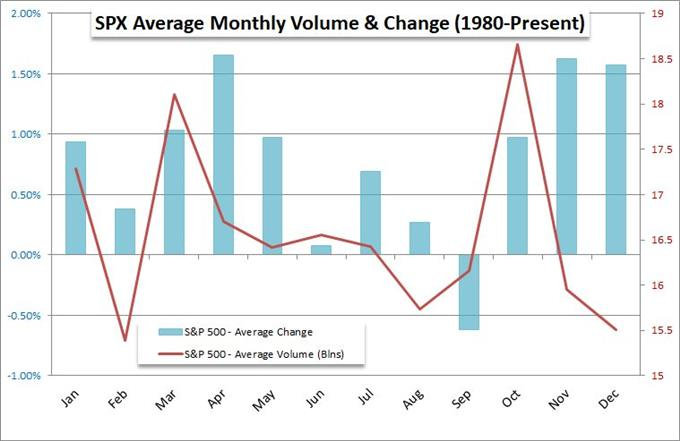 S&P 500 Seasonal Performance