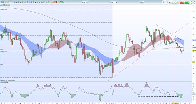 Sterling (GBP) Price Outlook - A Seriously Busy Week Ahead