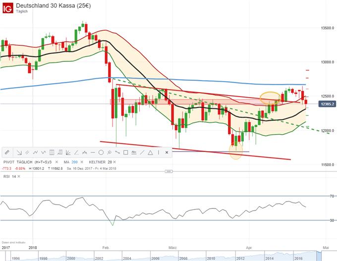 US-Anleihenrenditen steigen und der DAX gibt nach -Marktüberblick|DailyFX