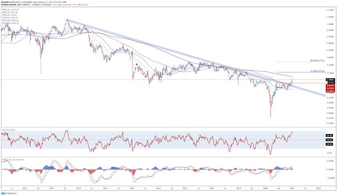 Australian Dollar Technical Outlook: AUD/USD, AUD/JPY, AUD/CHF