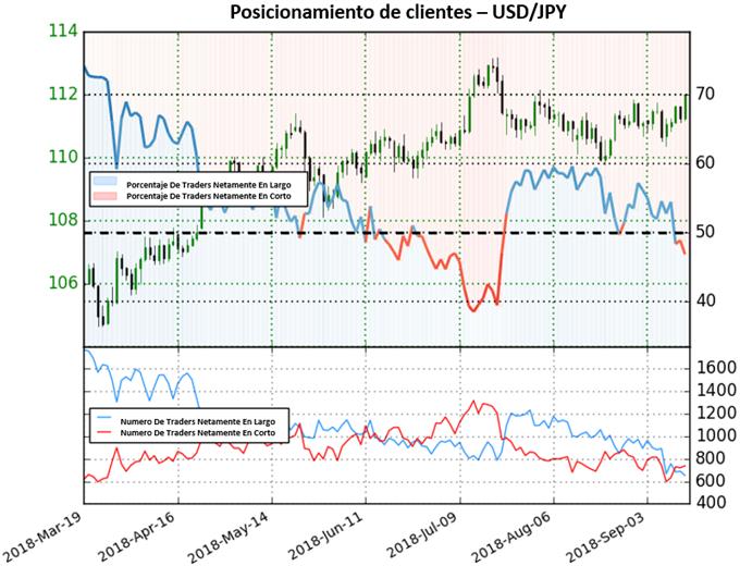 Precios en el USD/JPY podrían continuar al alza