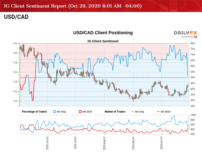Image of IG CIient Sentiment for USD/CAD rate