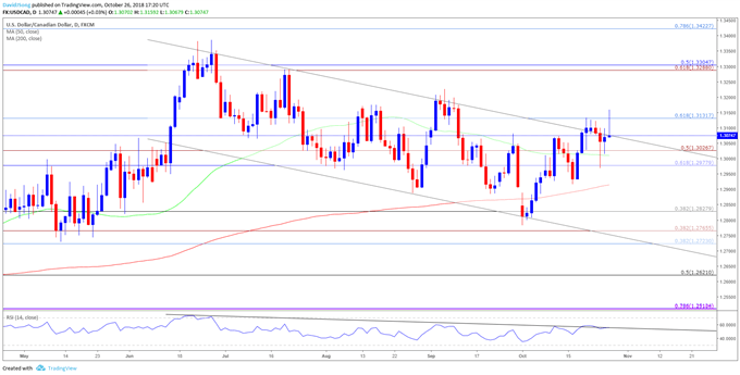 USD/CAD Rate Threatens Bearish Trend Ahead of U.S. NFP Report
