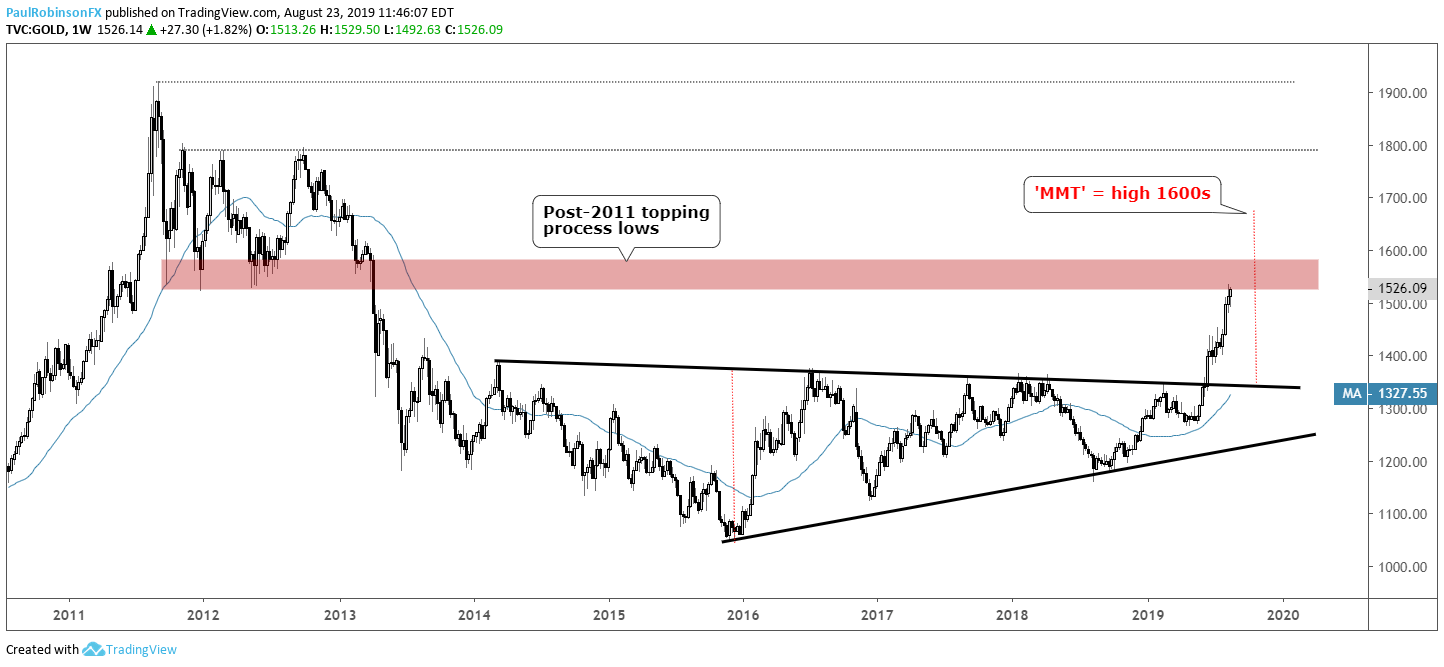 Gold Price Forecast: Making Another Run at Long-term Resistance
