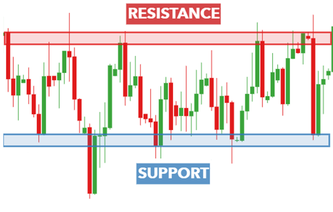 EURUSD support and resistance when trading in a range