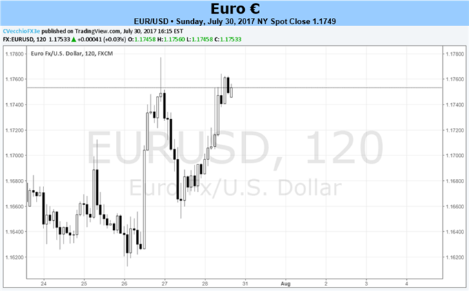 Euro Has to Get by July Inflation, Q2 Euro-Zone GDP if Rally is to Continue