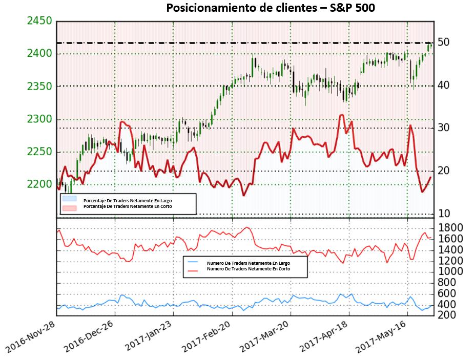 Posiciones en corto aumentan 30.6%; fuerte perspectiva alcista para el S&P 500 según sentimiento de traders