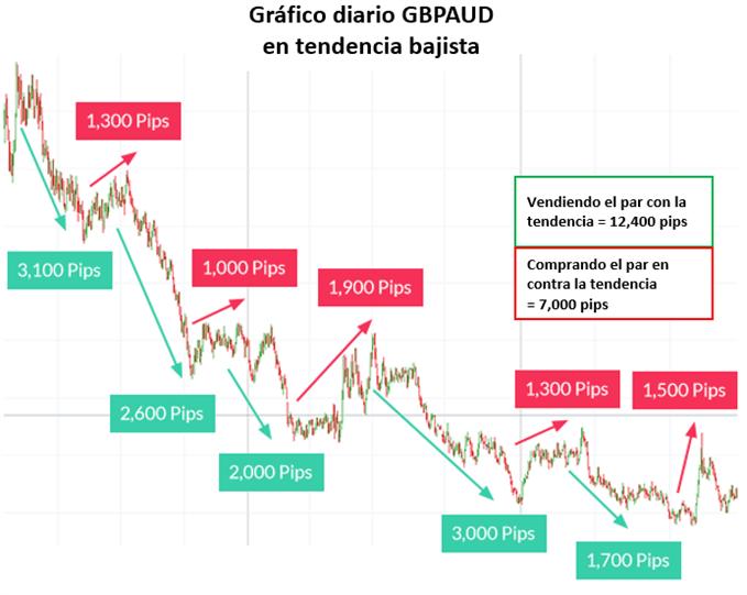 GBPAUD Tendencias - 10/06/2019