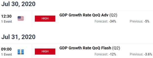Crude Oil Price Chart Forecast 2Q-2020 GDP Growth Report Coronavirus Lockdown